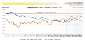 Interest Rates vs. Consumer Confidence Analysis, Murat Mayor, Ph.D.